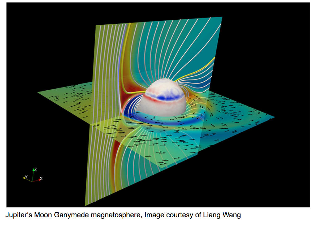 swirling arrows a visualization of Jupiter's Moon Ganymede magnetosphere