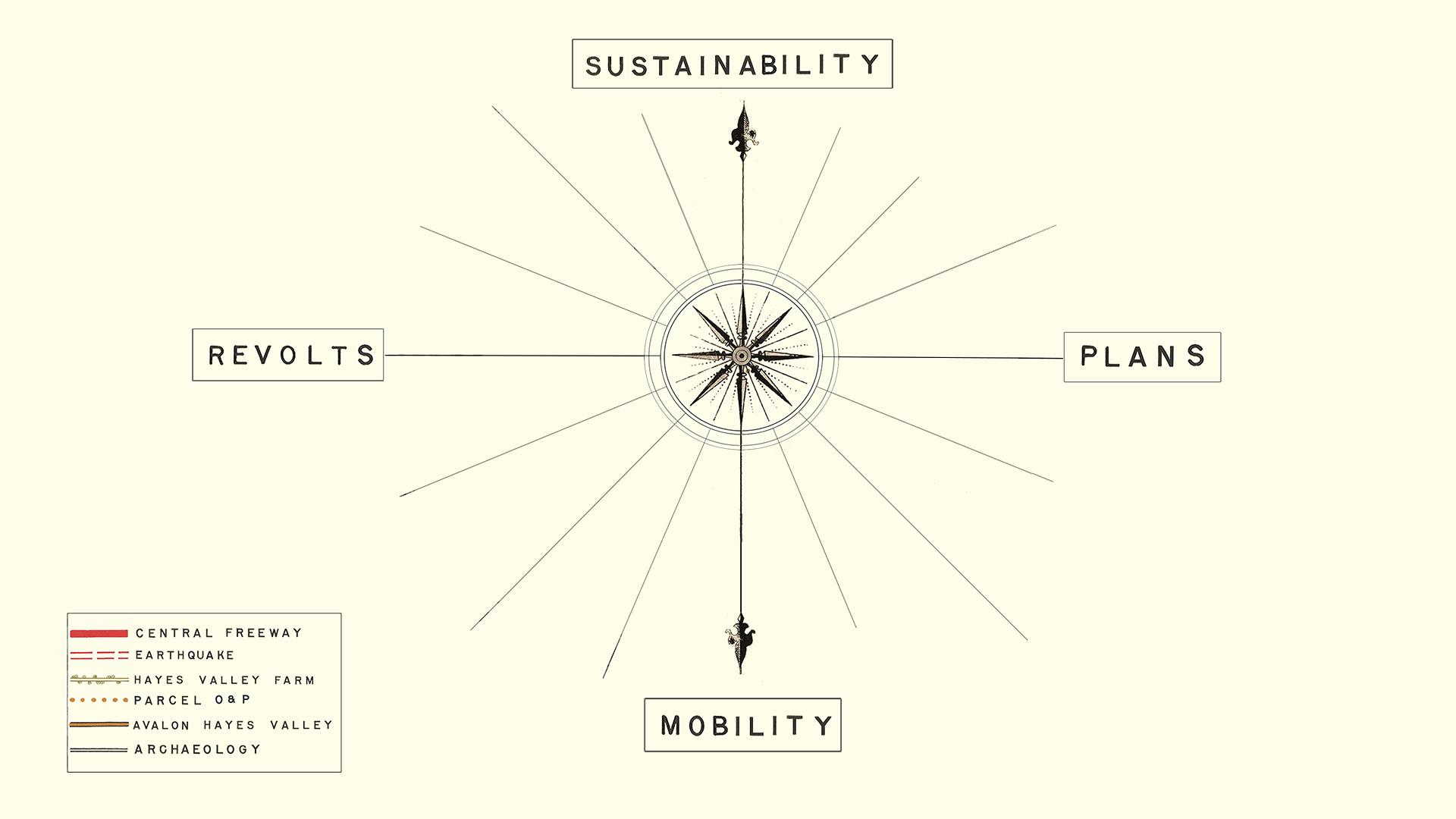 "Compass interface menu for the idoc ""Exit Zero: An Atlas of One City Block Through Time"" (© S Topiary Landberg)"